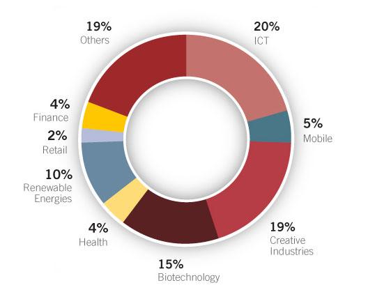 Sectores de inversión