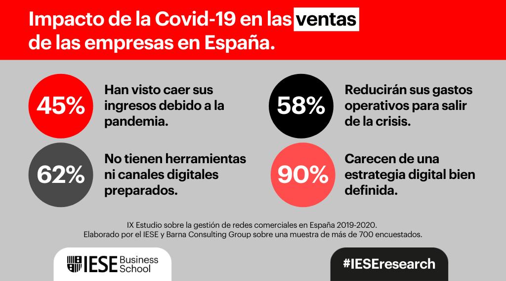 El 45% de las empresas españolas han visto caer sus ingresos por la Covid-19